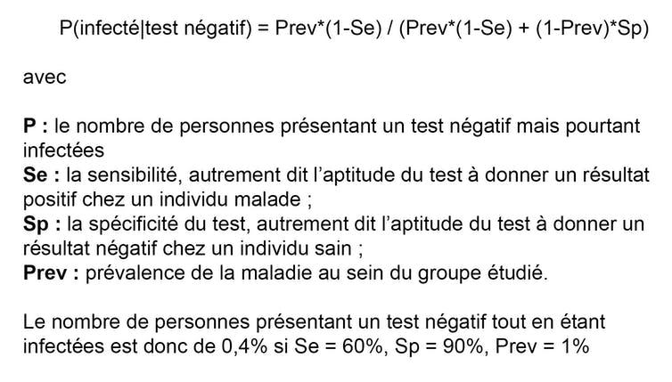 Calcul: P = Prev*(1-Se) / (Prev*(1-Se) + (1-Prev)*Sp) = 4/1000, avec P: le nombre de personnes présentant un test négatif mais pourtant infectées; Se: la sensibilité du test (60%); Sp: la spécificité du test (90%); Prev: prévalence de la maladie (1%)