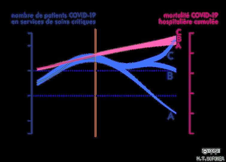 Graphique des projections de l'épidémie en France suite à la troisième levée de confinement.