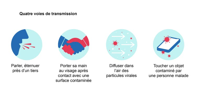Les quatre voies de transmission des particules virales: par les airs et par contact