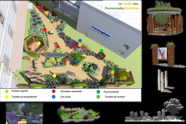 Modélisation 3D d'un jardin dit enrichi